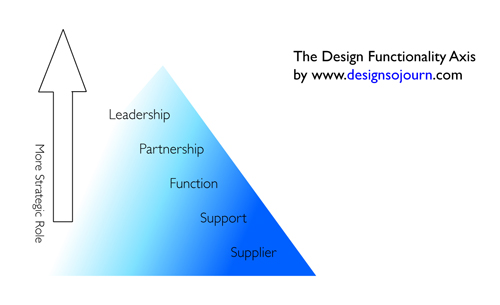 functional-leadership-s