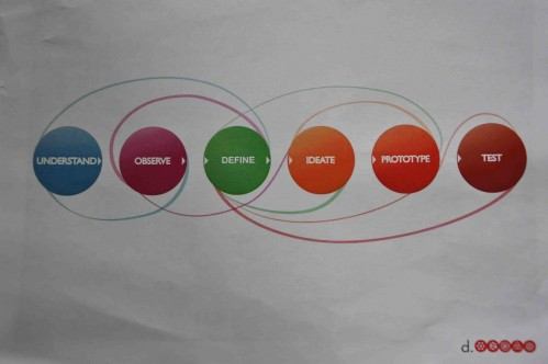 design process at d school