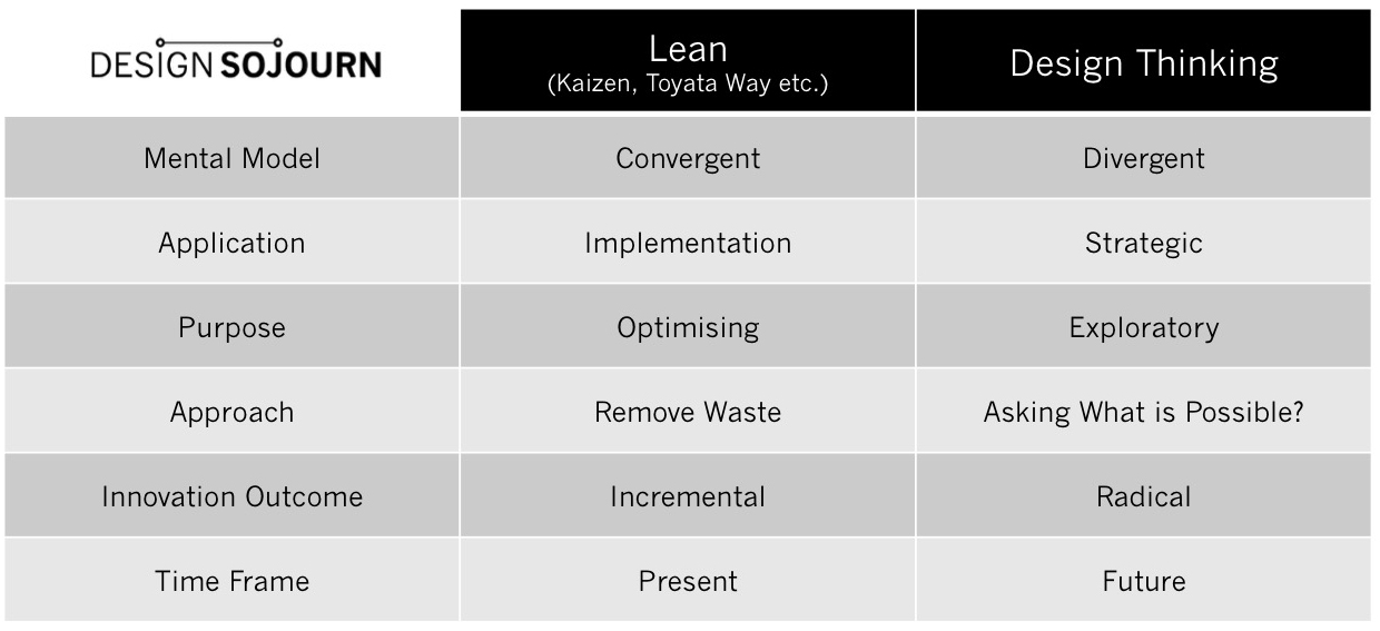 What is the Difference Between Lean and Design Thinking? | Design Sojourn