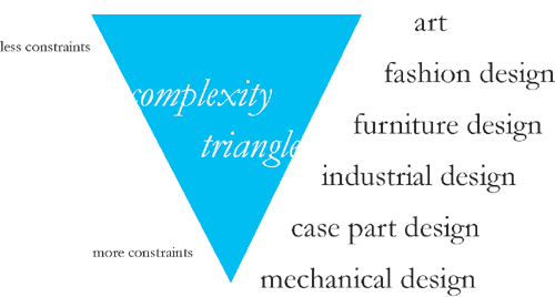 complexity_triangle_sm.jpg