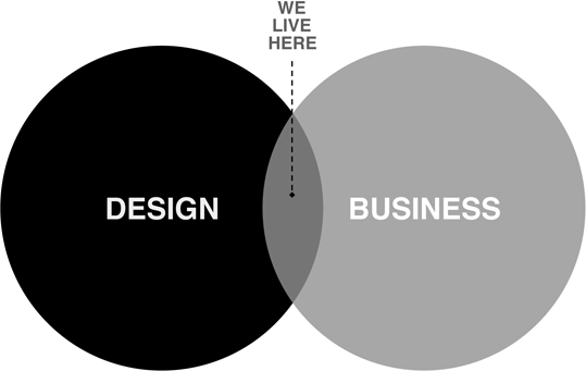 We are a design thinking user experience ux for Design innovation consultancy